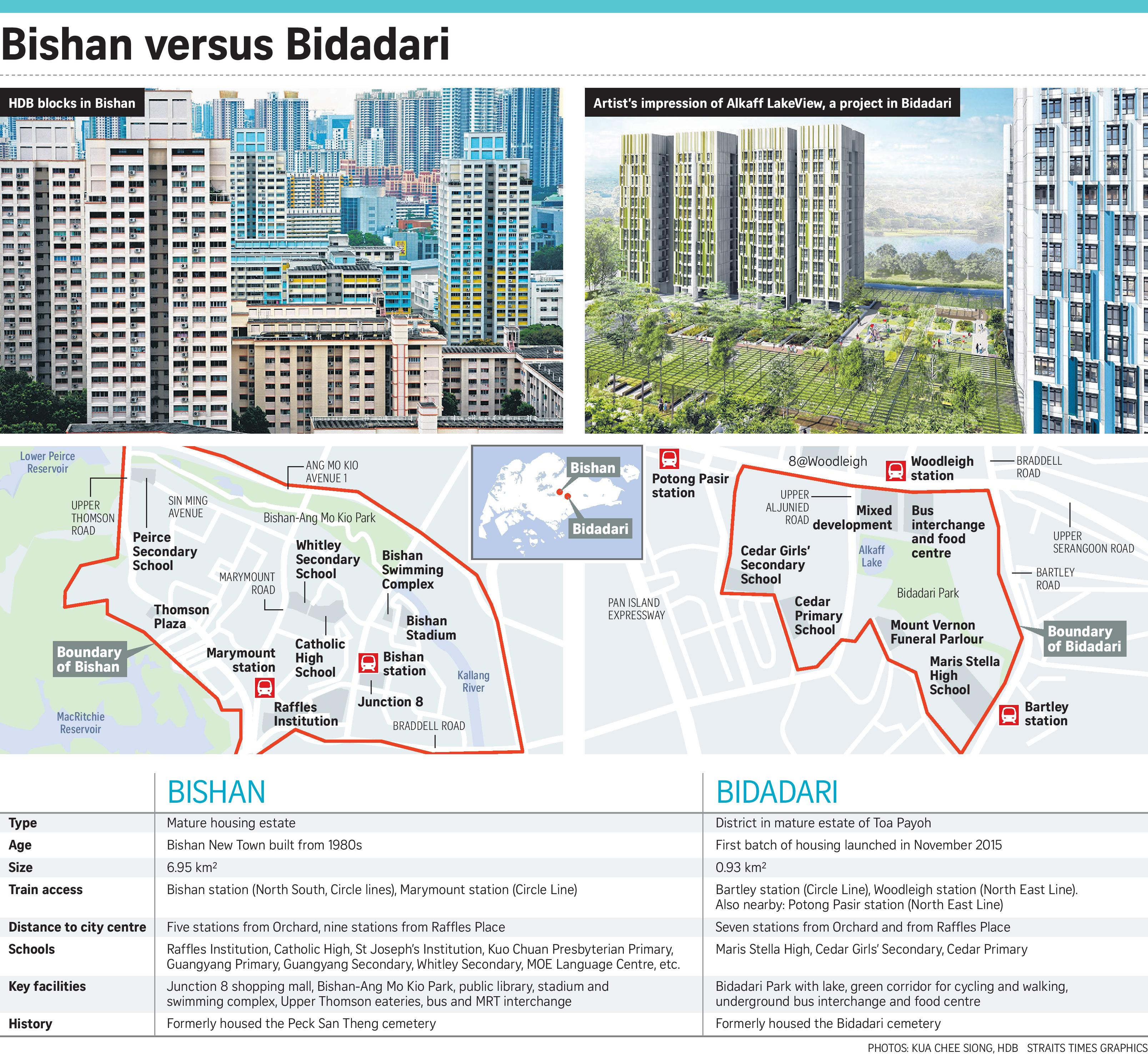Singapore Property Launches - Bidadari New Estate Condo