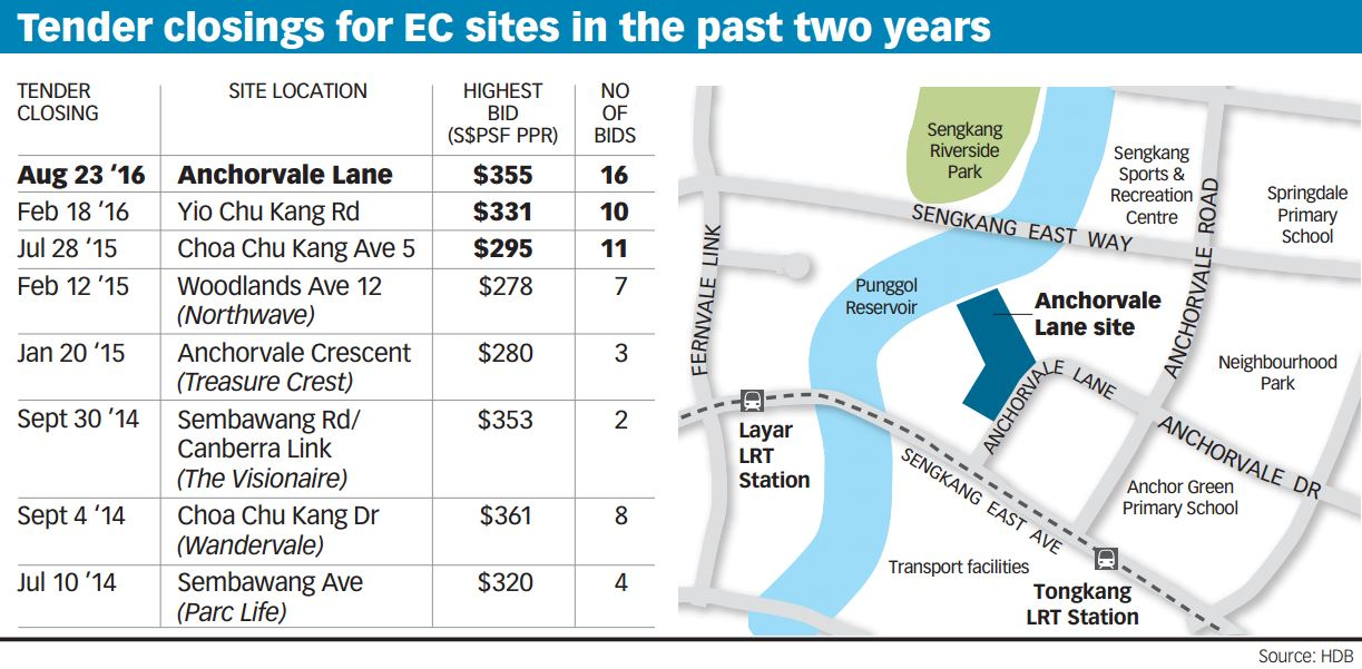 EC- Land sales prices of ECs in past 2 years