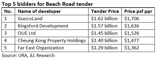 Beach Road Tender