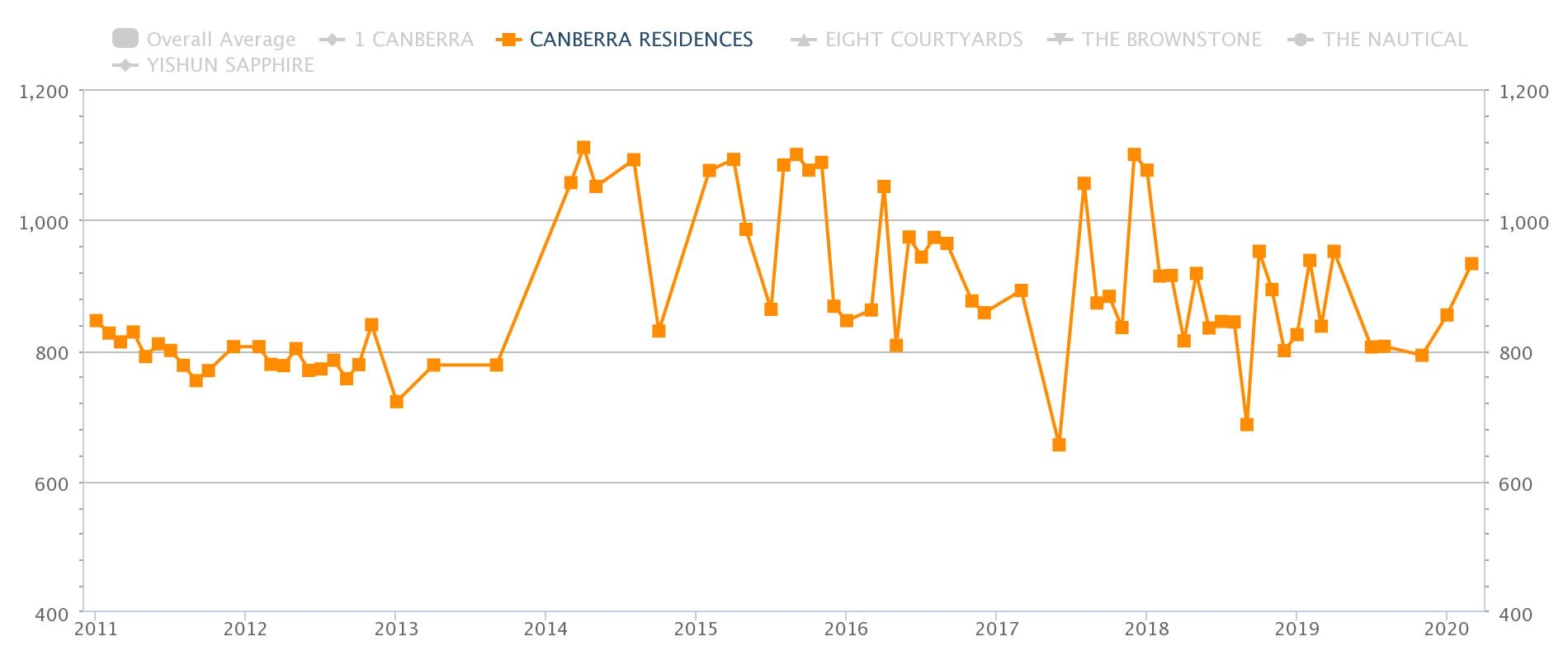 Canberra Residences Price Trend
