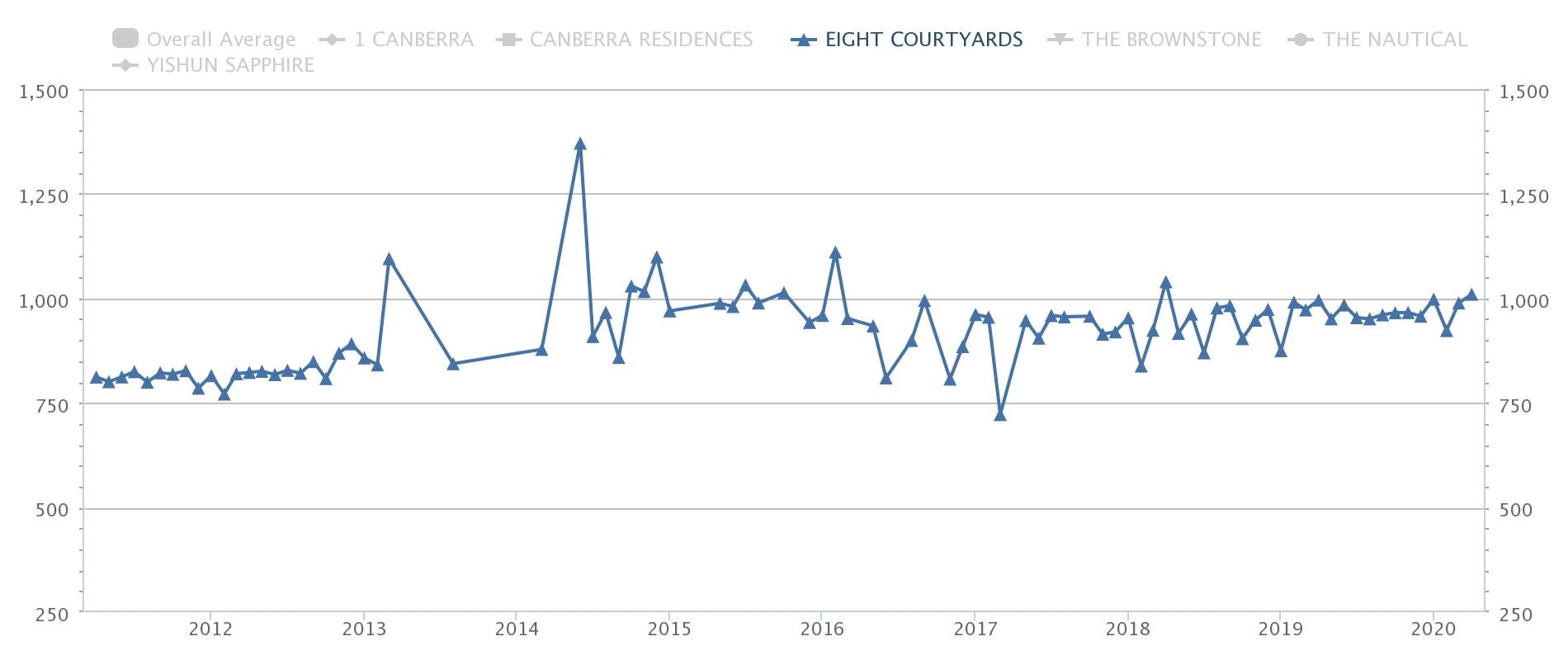 Eight Courtyards Price Trend