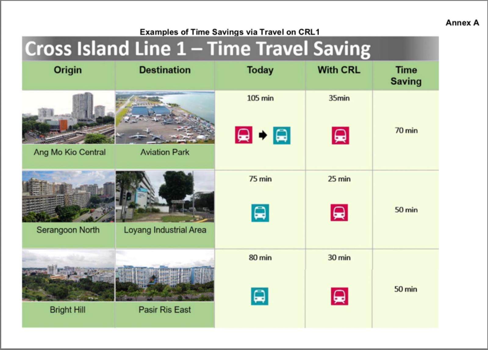 Cross Island Line saving time