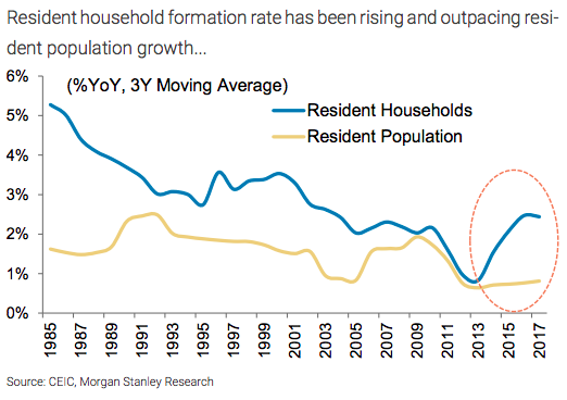 Singapore property Prices versus household formation