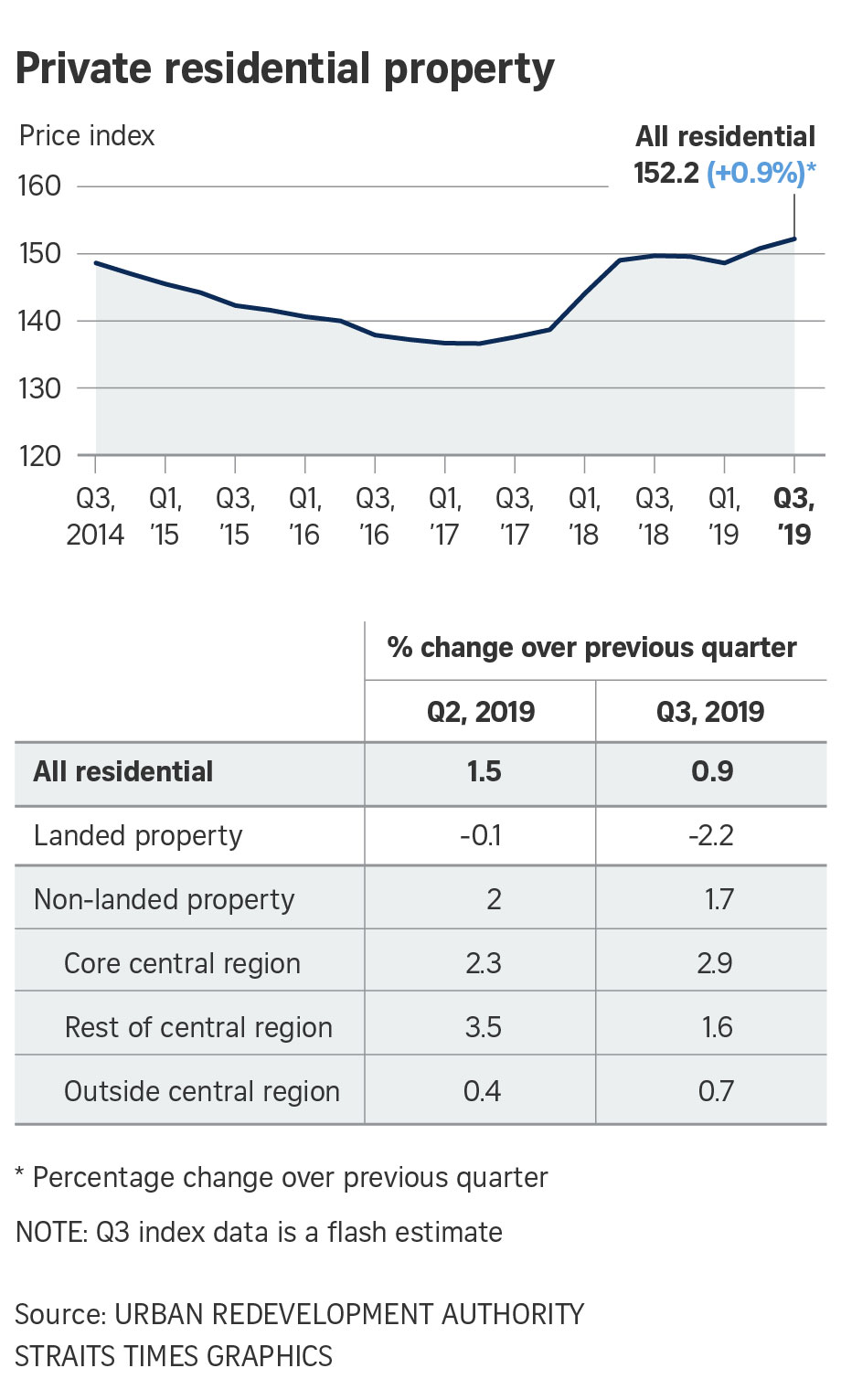 2019-Q3-URA-private-residential-property