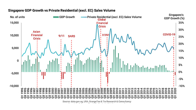 GDP growth versus Private residential sales volume