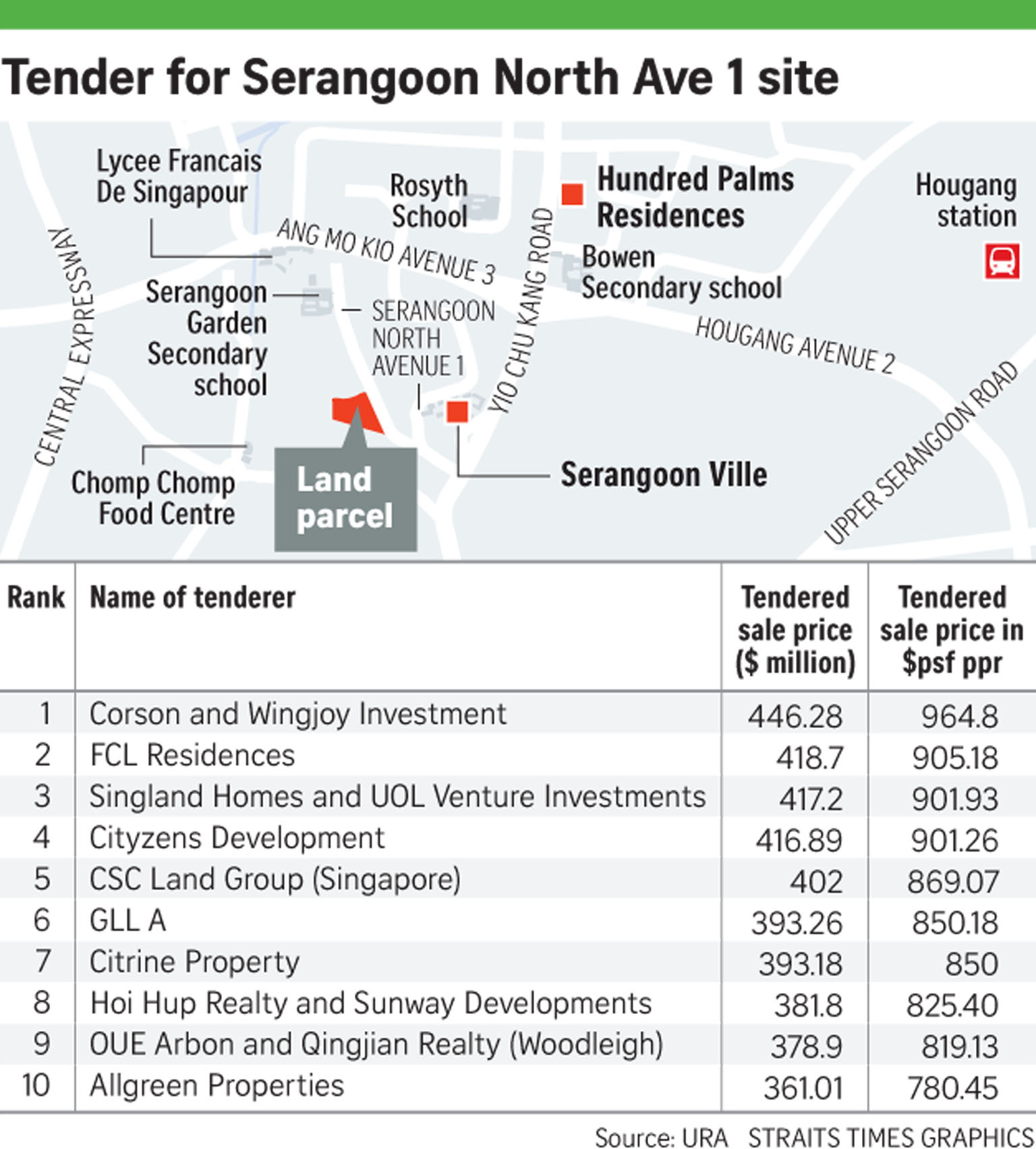 Tender for Serangoon North Avenue 1 site