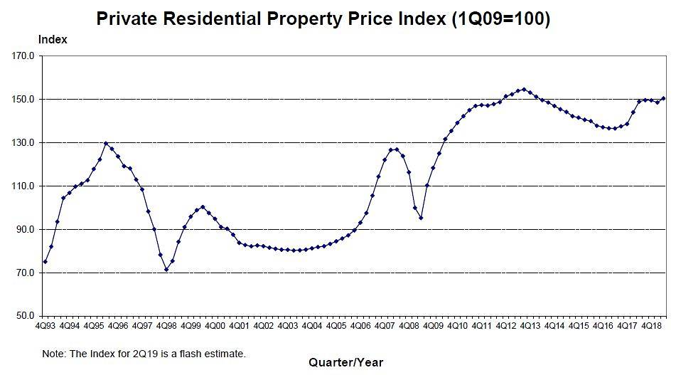singapore-s-private-residential-property-price-index-as-of-q2-2019