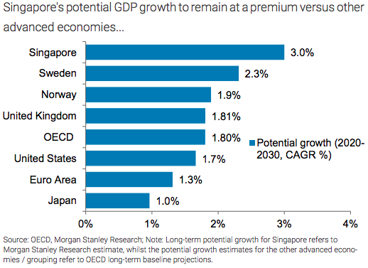 singapore-property-market-economy-growth