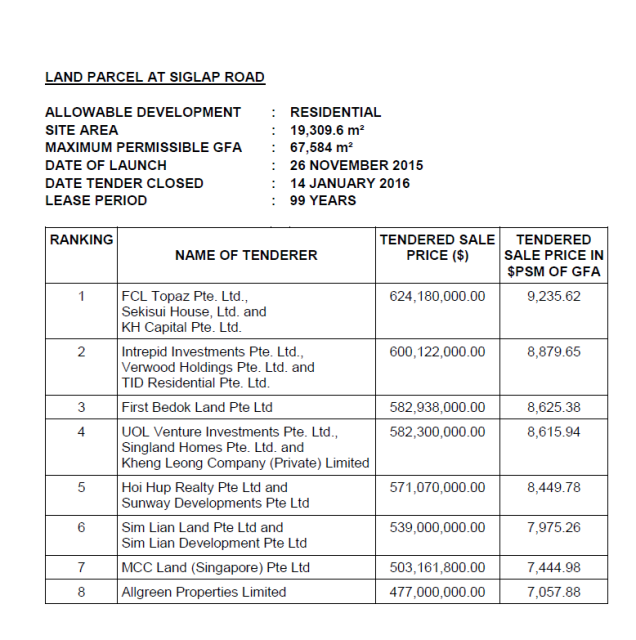 siglap-road-tender-result
